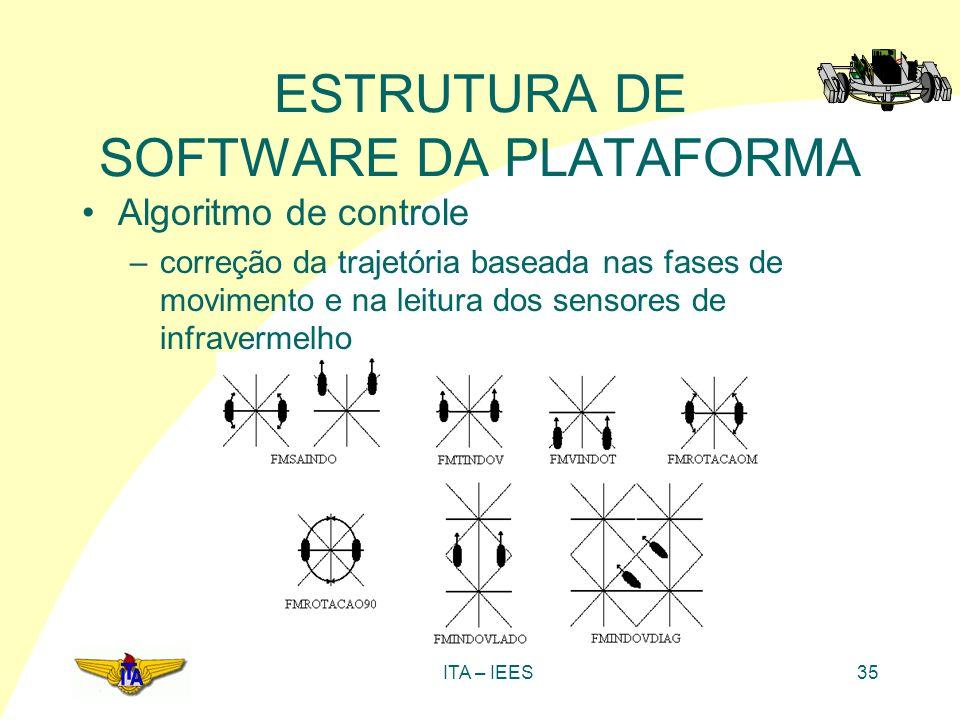 ITA – IEES35 ESTRUTURA DE SOFTWARE DA PLATAFORMA Algoritmo de controle –correção da trajetória baseada nas fases de movimento e na leitura dos sensore