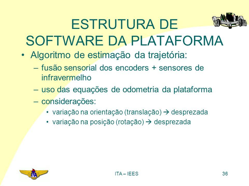 ITA – IEES36 ESTRUTURA DE SOFTWARE DA PLATAFORMA Algoritmo de estimação da trajetória: –fusão sensorial dos encoders + sensores de infravermelho –uso