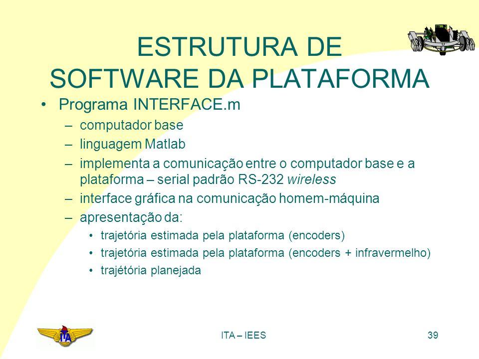 ITA – IEES39 ESTRUTURA DE SOFTWARE DA PLATAFORMA Programa INTERFACE.m –computador base –linguagem Matlab –implementa a comunicação entre o computador