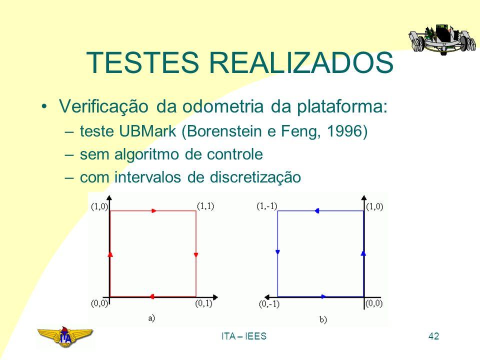 ITA – IEES42 TESTES REALIZADOS Verificação da odometria da plataforma: –teste UBMark (Borenstein e Feng, 1996) –sem algoritmo de controle –com interva
