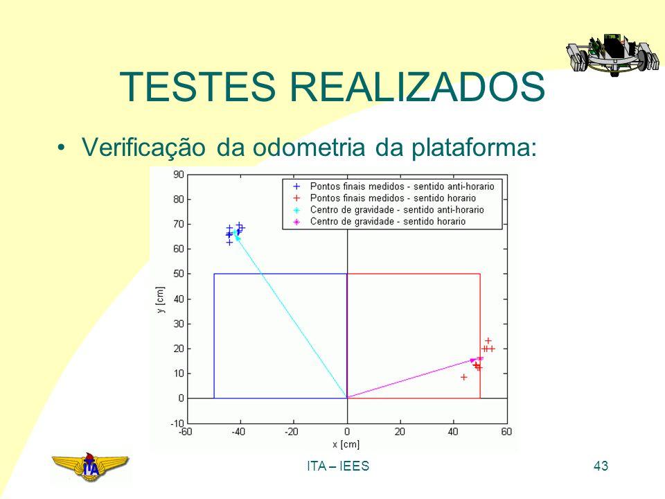 ITA – IEES43 TESTES REALIZADOS Verificação da odometria da plataforma: