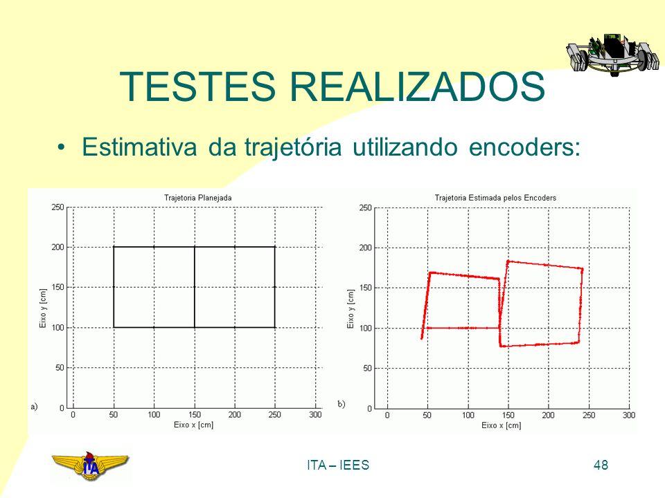 ITA – IEES48 TESTES REALIZADOS Estimativa da trajetória utilizando encoders:
