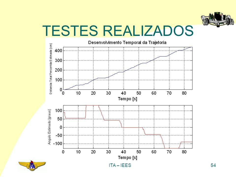 ITA – IEES54 TESTES REALIZADOS