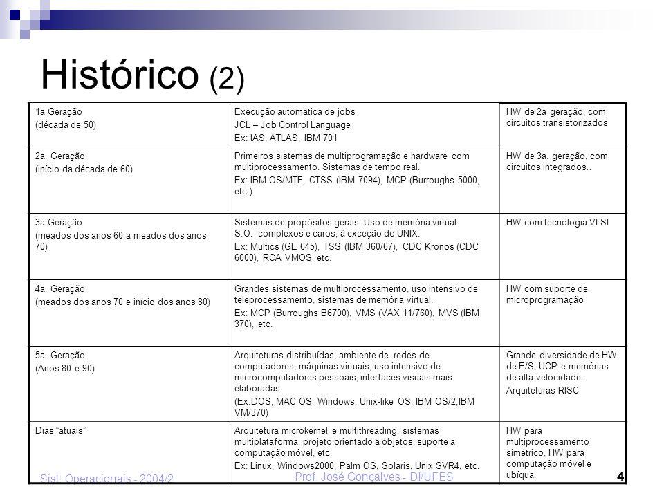 Prof. José Gonçalves - DI/UFES 5 Sist. Operacionais - 2004/2 Evolução dos S.O.