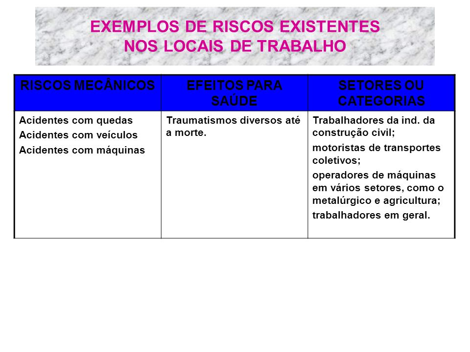 EXEMPLOS DE RISCOS EXISTENTES NOS LOCAIS DE TRABALHO RISCOS MECÂNICOSEFEITOS PARA SAÚDE SETORES OU CATEGORIAS Acidentes com quedas Acidentes com veícu