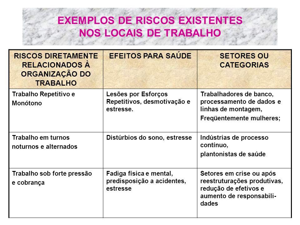 EXEMPLOS DE RISCOS EXISTENTES NOS LOCAIS DE TRABALHO RISCOS DIRETAMENTE RELACIONADOS À ORGANIZAÇÃO DO TRABALHO EFEITOS PARA SAÚDESETORES OU CATEGORIAS