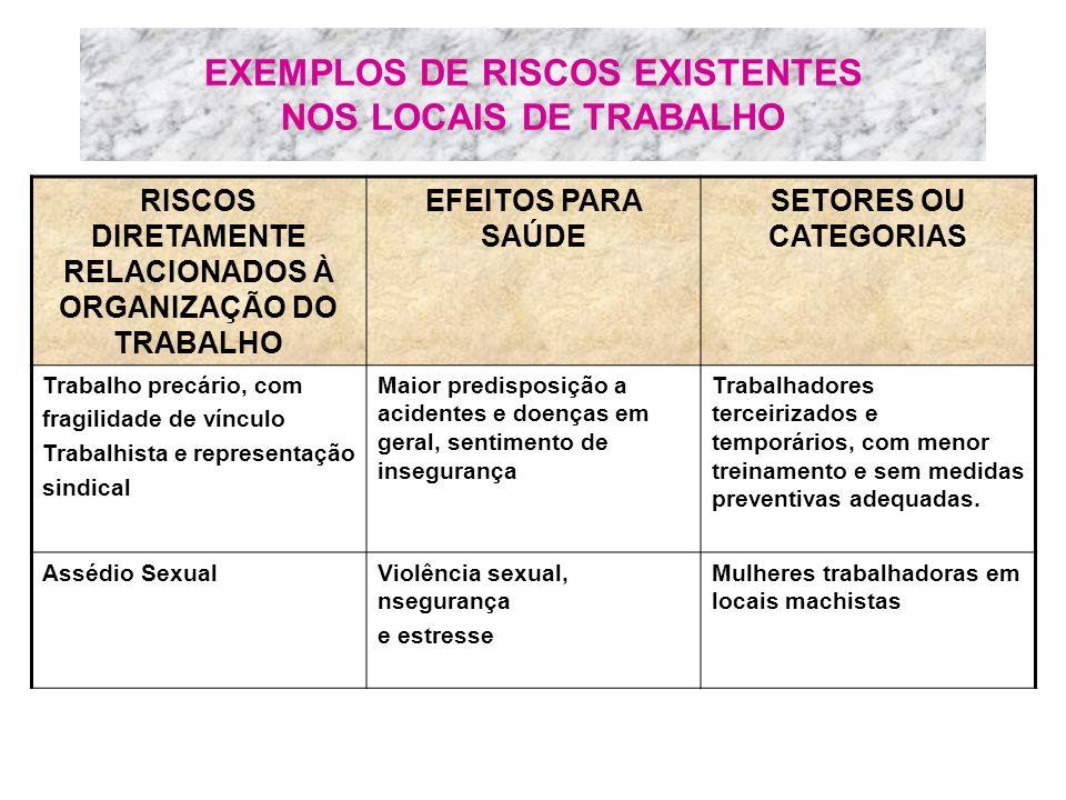 EXEMPLOS DE RISCOS EXISTENTES NOS LOCAIS DE TRABALHO RISCOS DIRETAMENTE RELACIONADOS À ORGANIZAÇÃO DO TRABALHO EFEITOS PARA SAÚDE SETORES OU CATEGORIA