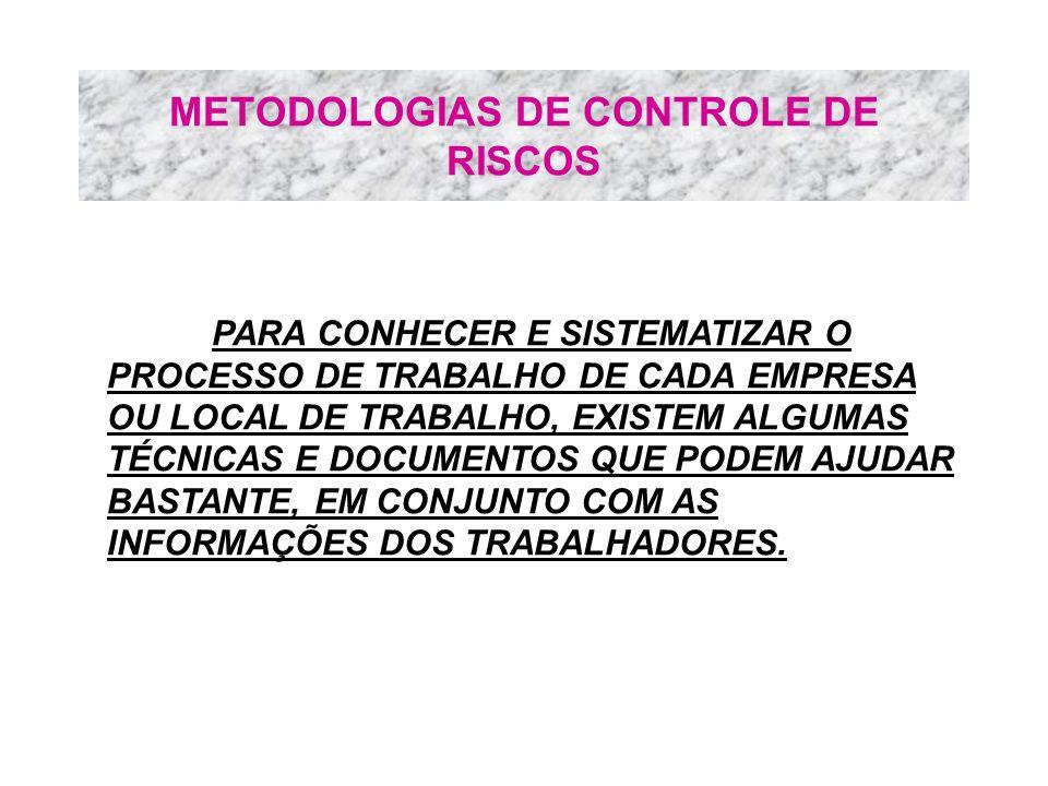 METODOLOGIAS DE CONTROLE DE RISCOS PARA CONHECER E SISTEMATIZAR O PROCESSO DE TRABALHO DE CADA EMPRESA OU LOCAL DE TRABALHO, EXISTEM ALGUMAS TÉCNICAS