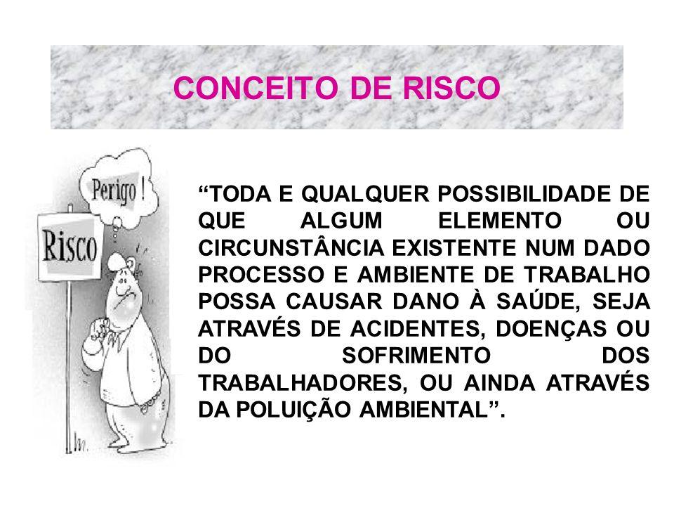 CONCEITO DE RISCO TODA E QUALQUER POSSIBILIDADE DE QUE ALGUM ELEMENTO OU CIRCUNSTÂNCIA EXISTENTE NUM DADO PROCESSO E AMBIENTE DE TRABALHO POSSA CAUSAR