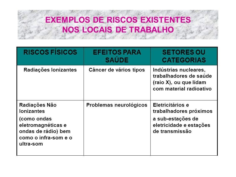 EXEMPLOS DE RISCOS EXISTENTES NOS LOCAIS DE TRABALHO RISCOS FÍSICOSEFEITOS PARA SAÚDE SETORES OU CATEGORIAS Radiações IonizantesCâncer de vários tipos