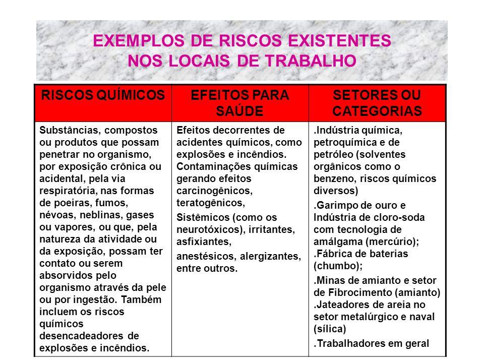 EXEMPLOS DE RISCOS EXISTENTES NOS LOCAIS DE TRABALHO RISCOS QUÍMICOSEFEITOS PARA SAÚDE SETORES OU CATEGORIAS Substâncias, compostos ou produtos que po