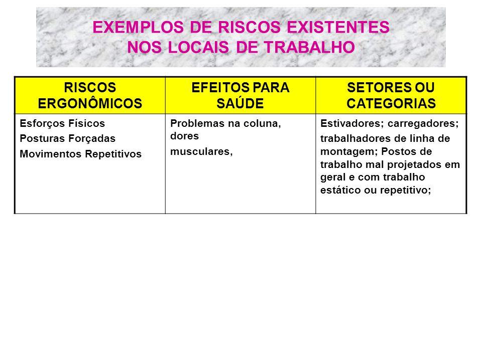 EXEMPLOS DE RISCOS EXISTENTES NOS LOCAIS DE TRABALHO RISCOS ERGONÔMICOS EFEITOS PARA SAÚDE SETORES OU CATEGORIAS Esforços Físicos Posturas Forçadas Mo