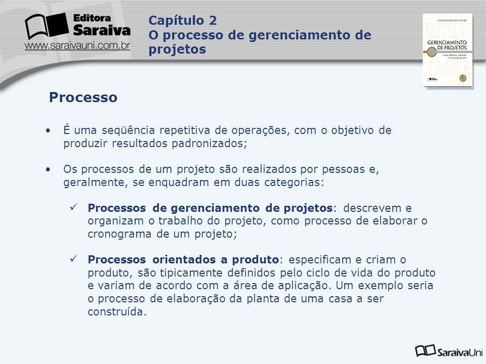 Capa da Obra Capítulo 2 O processo de gerenciamento de projetos É uma seqüência repetitiva de operações, com o objetivo de produzir resultados padroni