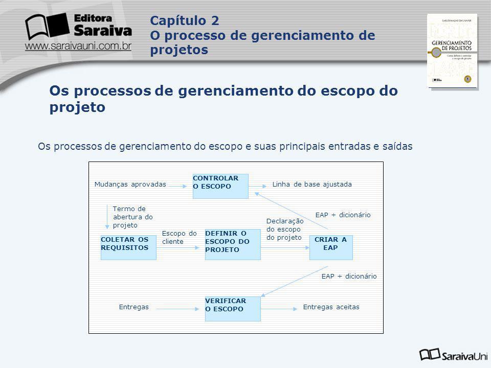 Capa da Obra Os processos de gerenciamento do escopo e suas principais entradas e saídas Os processos de gerenciamento do escopo do projeto Mudanças a