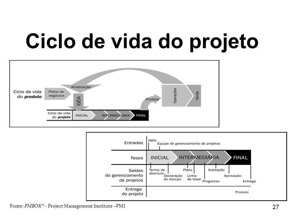 Ciclo de vida do projeto Fonte: PMBOK® - Project Management Institute –PMI 27
