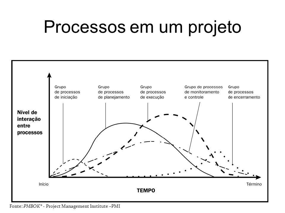 Processos em um projeto 28 Fonte: PMBOK® - Project Management Institute –PMI