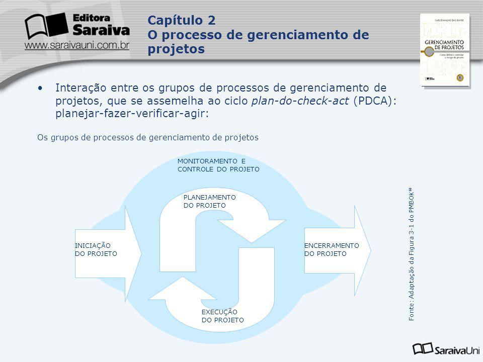 Capa da Obra Interação entre os grupos de processos de gerenciamento de projetos, que se assemelha ao ciclo plan-do-check-act (PDCA): planejar-fazer-v