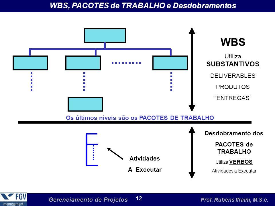 Gerenciamento de Projetos Prof. Rubens Ifraim, M.S.c. 12 WBS, PACOTES de TRABALHO e Desdobramentos WBS Utiliza SUBSTANTIVOS DELIVERABLES PRODUTOS ENTR