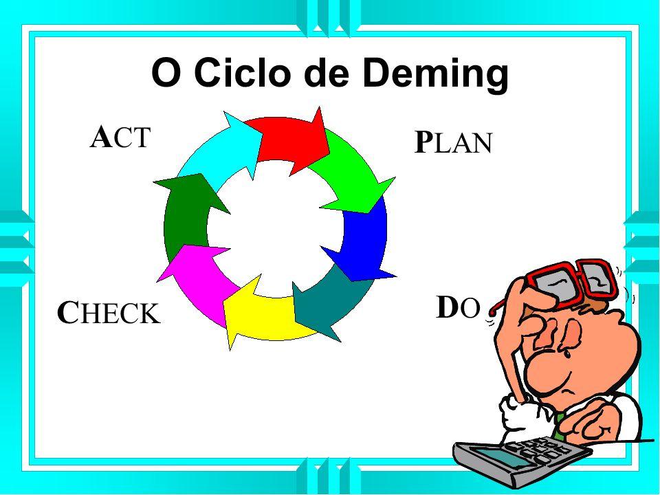 O Ciclo de Deming P LAN DODO C HECK A CT