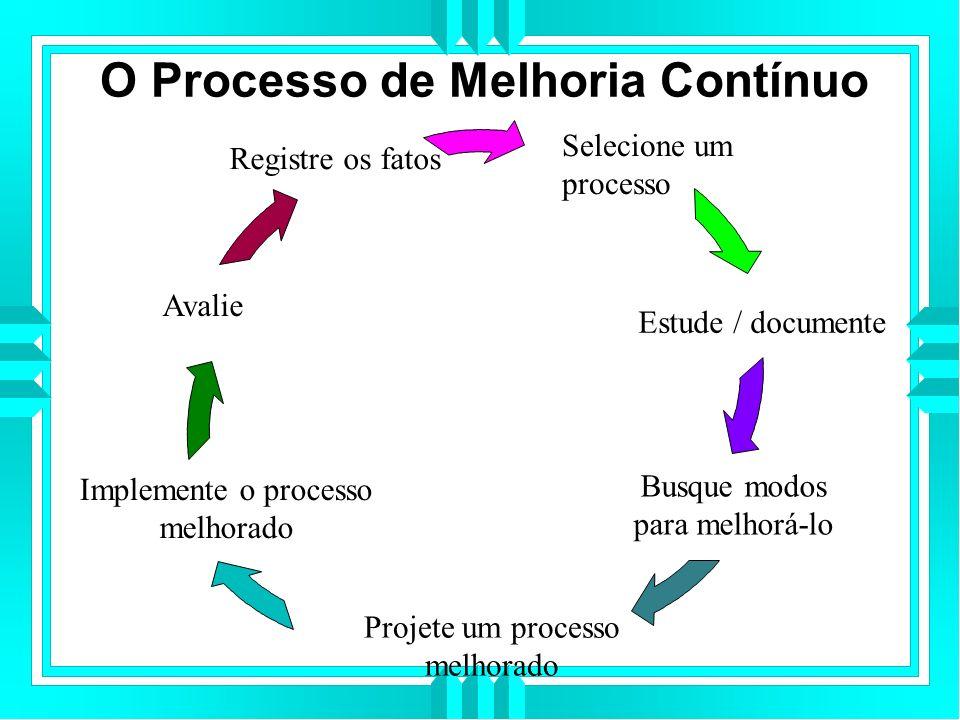 O Processo de Melhoria Contínuo Selecione um processo Estude / documente Busque modos para melhorá-lo Projete um processo melhorado Implemente o processo melhorado Avalie Registre os fatos