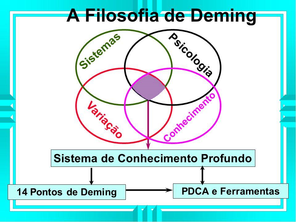 A Filosofia de Deming Sistema de Conhecimento Profundo PDCA e Ferramentas 14 Pontos de Deming Sistemas Psicologia Conhecimento Variação