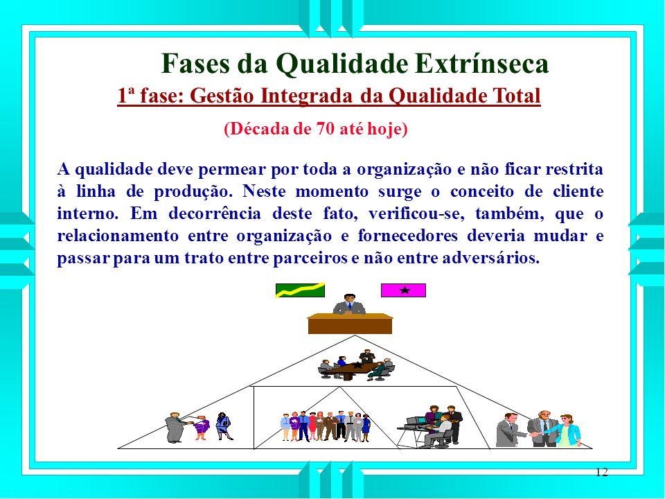 12 Fases da Qualidade Extrínseca 1ª fase: Gestão Integrada da Qualidade Total A qualidade deve permear por toda a organização e não ficar restrita à linha de produção.