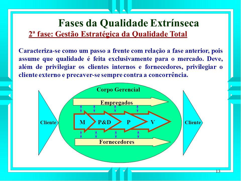 13 2ª fase: Gestão Estratégica da Qualidade Total Caracteriza-se como um passo a frente com relação a fase anterior, pois assume que qualidade é feita exclusivamente para o mercado.