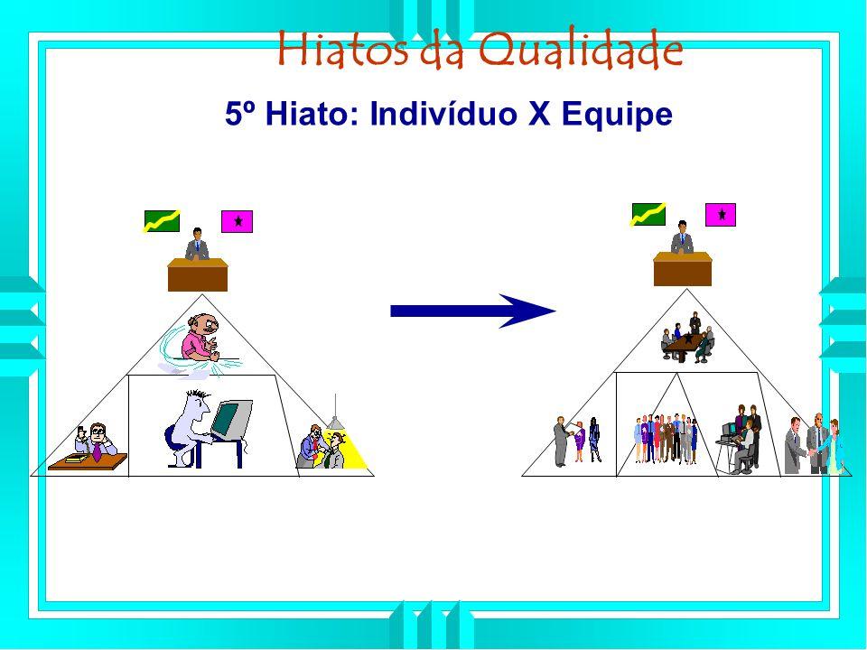 5º Hiato: Indivíduo X Equipe Hiatos da Qualidade