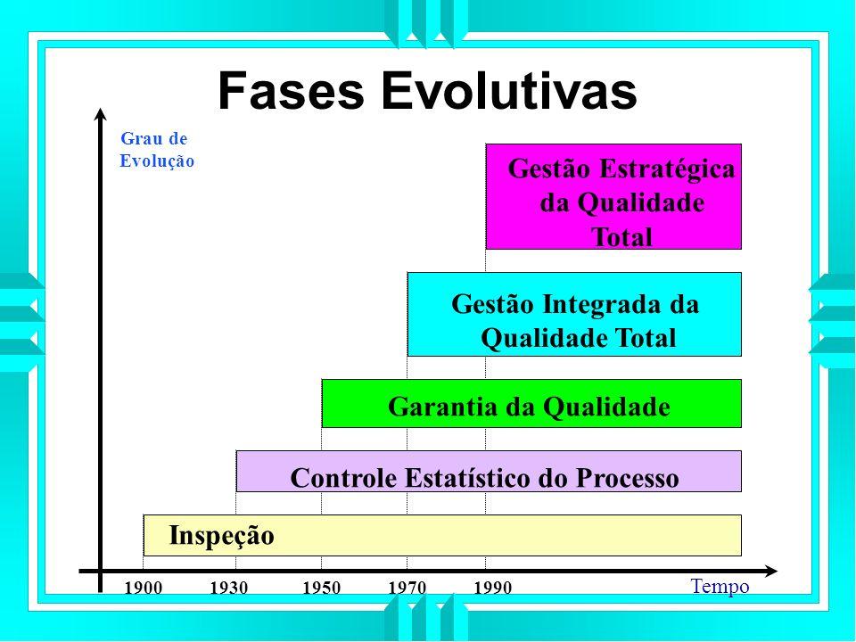 4 Fases da Qualidade Estruturada 1ª fase: a Inspeção Surgiu da necessidade de se garantir integralmente a fidelidade dos produtos à qualidade requerida.