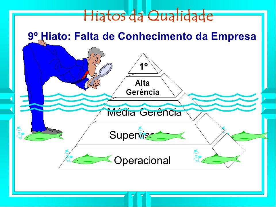 9º Hiato: Falta de Conhecimento da Empresa Hiatos da Qualidade Operacional Supervisores Média Gerência Alta Gerência 1º