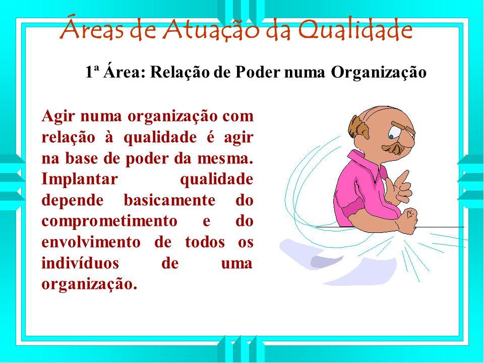 Áreas de Atuação da Qualidade Agir numa organização com relação à qualidade é agir na base de poder da mesma.