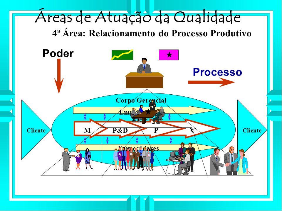 Áreas de Atuação da Qualidade 4ª Área: Relacionamento do Processo Produtivo Cliente Empregados Fornecedores MP&DPV Corpo Gerencial Poder Processo
