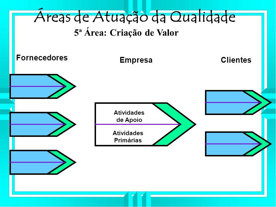 Áreas de Atuação da Qualidade 5ª Área: Criação de Valor Atividades Primárias Atividades de Apoio Fornecedores EmpresaClientes