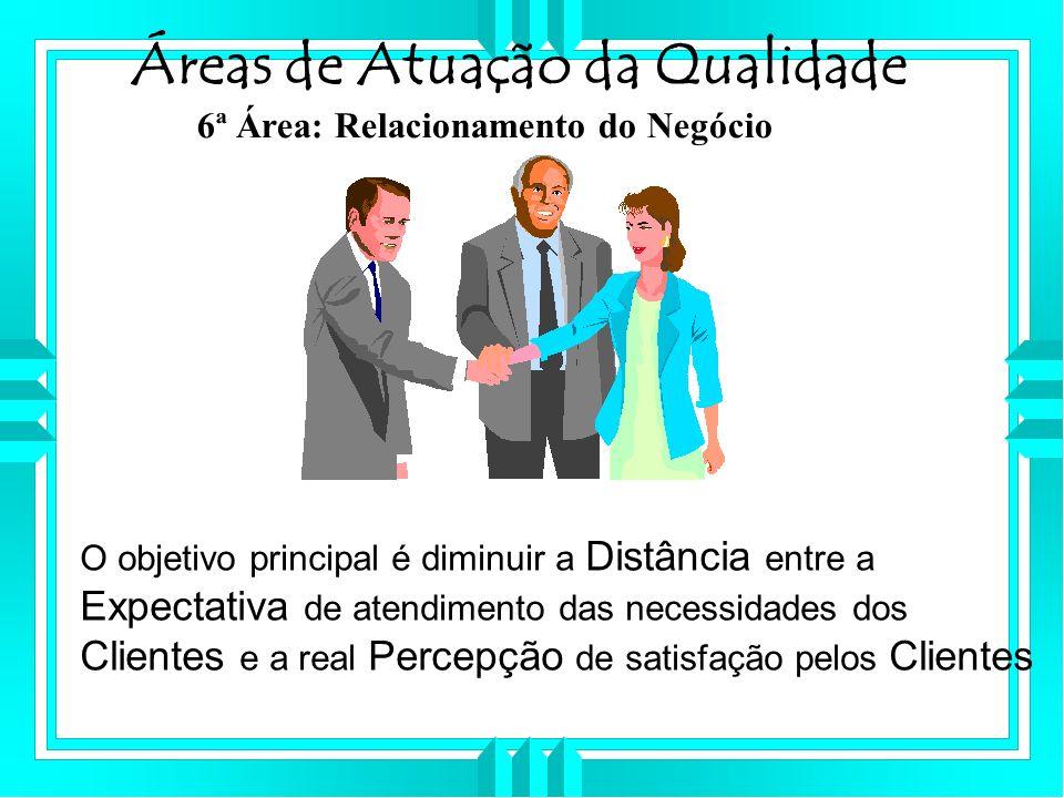 Áreas de Atuação da Qualidade 6ª Área: Relacionamento do Negócio O objetivo principal é diminuir a Distância entre a Expectativa de atendimento das necessidades dos Clientes e a real Percepção de satisfação pelos Clientes