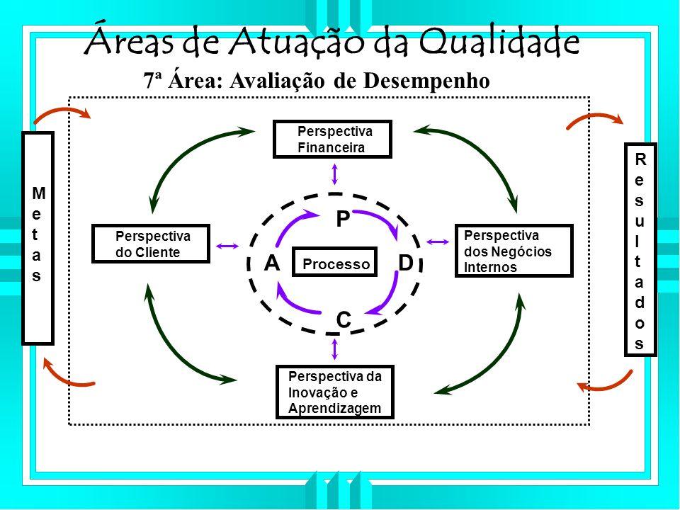 Áreas de Atuação da Qualidade 7ª Área: Avaliação de Desempenho Processo P D C A Perspectiva Financeira Perspectiva do Cliente Perspectiva da Inovação e Aprendizagem Perspectiva dos Negócios Internos ResultadosResultados MetasMetas