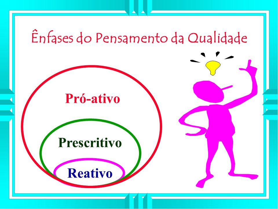 Ênfases do Pensamento da Qualidade Reativo Prescritivo Pró-ativo