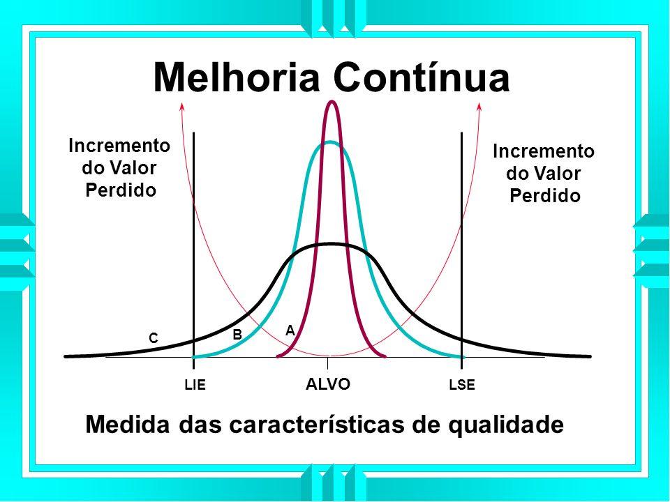 Melhoria Contínua LIE ALVO LSE A B C Medida das características de qualidade Incremento do Valor Perdido Incremento do Valor Perdido