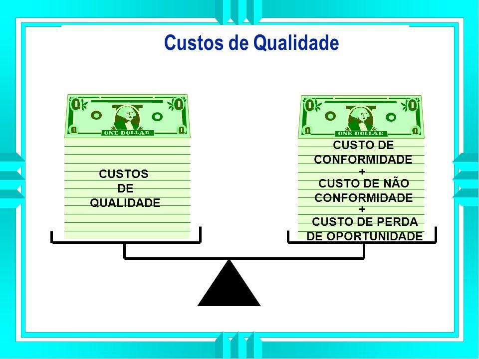 Custos de Qualidade CUSTOS DE QUALIDADE CUSTO DE CONFORMIDADE CUSTO DE NÃO CONFORMIDADE CUSTO DE PERDA DE OPORTUNIDADE + +