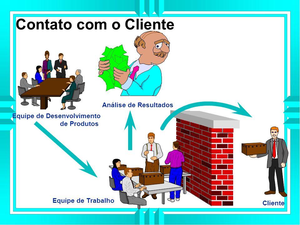 Contato com o Cliente Análise de Resultados Equipe de Trabalho Equipe de Desenvolvimento de Produtos Cliente