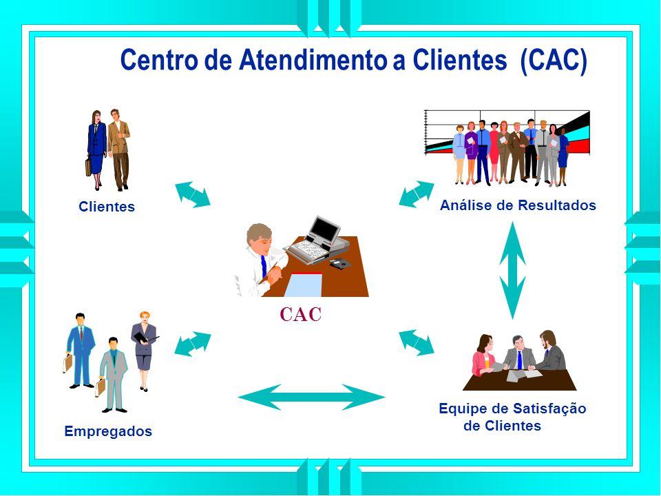 Centro de Atendimento a Clientes (CAC) Análise de Resultados Clientes Equipe de Satisfação de Clientes CAC Empregados