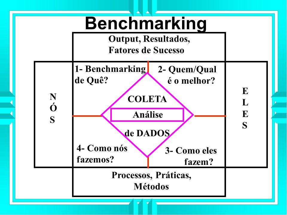 Benchmarking Output, Resultados, Fatores de Sucesso Processos, Práticas, Métodos NÓSNÓS ELESELES 1- Benchmarking de Quê.