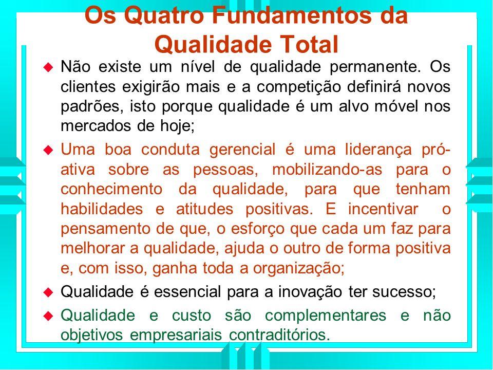Os Quatro Fundamentos da Qualidade Total Não existe um nível de qualidade permanente.