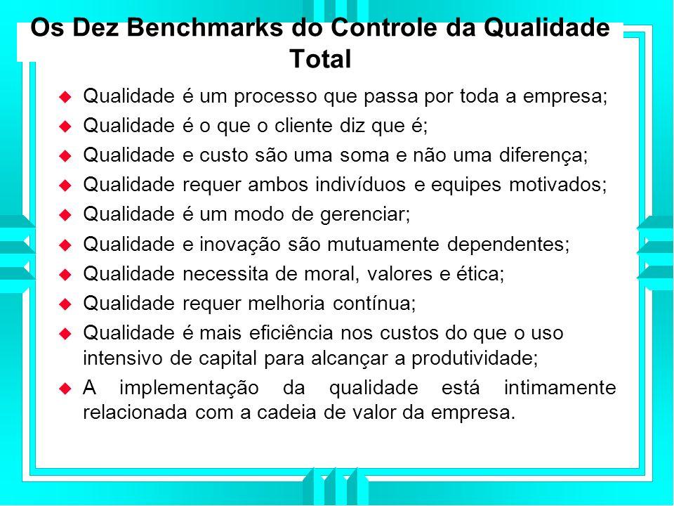 Os Dez Benchmarks do Controle da Qualidade Total Qualidade é um processo que passa por toda a empresa; Qualidade é o que o cliente diz que é; Qualidade e custo são uma soma e não uma diferença; Qualidade requer ambos indivíduos e equipes motivados; Qualidade é um modo de gerenciar; Qualidade e inovação são mutuamente dependentes; Qualidade necessita de moral, valores e ética; Qualidade requer melhoria contínua; Qualidade é mais eficiência nos custos do que o uso intensivo de capital para alcançar a produtividade; A implementação da qualidade está intimamente relacionada com a cadeia de valor da empresa.