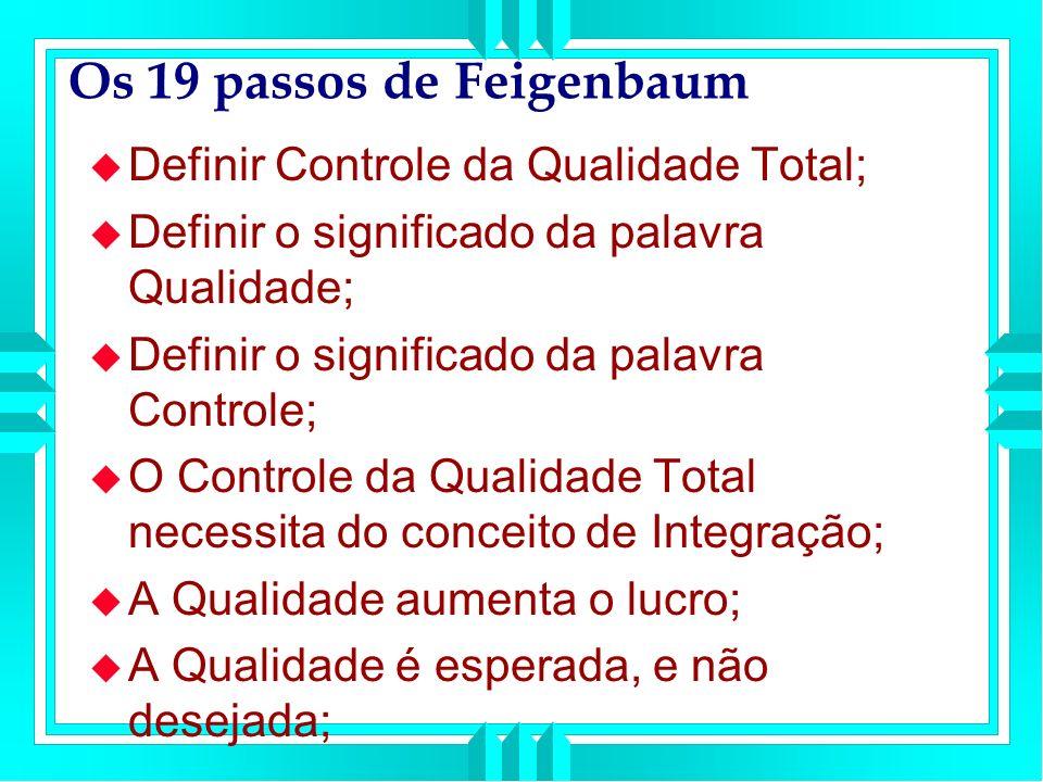 Os 19 passos de Feigenbaum Definir Controle da Qualidade Total; Definir o significado da palavra Qualidade; Definir o significado da palavra Controle; O Controle da Qualidade Total necessita do conceito de Integração; A Qualidade aumenta o lucro; A Qualidade é esperada, e não desejada;