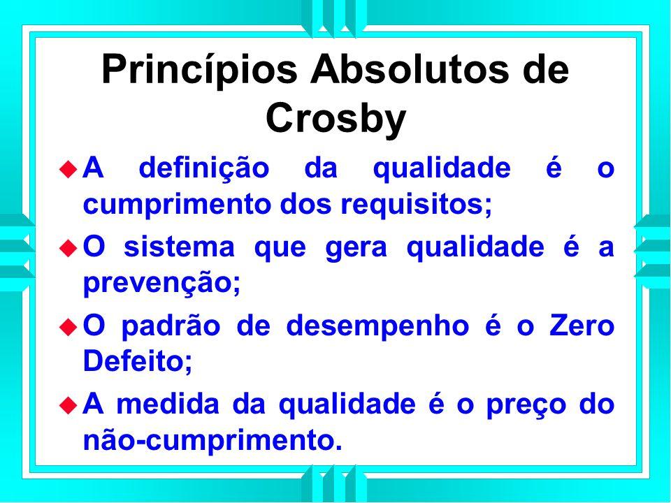 Princípios Absolutos de Crosby A definição da qualidade é o cumprimento dos requisitos; O sistema que gera qualidade é a prevenção; O padrão de desempenho é o Zero Defeito; A medida da qualidade é o preço do não-cumprimento.
