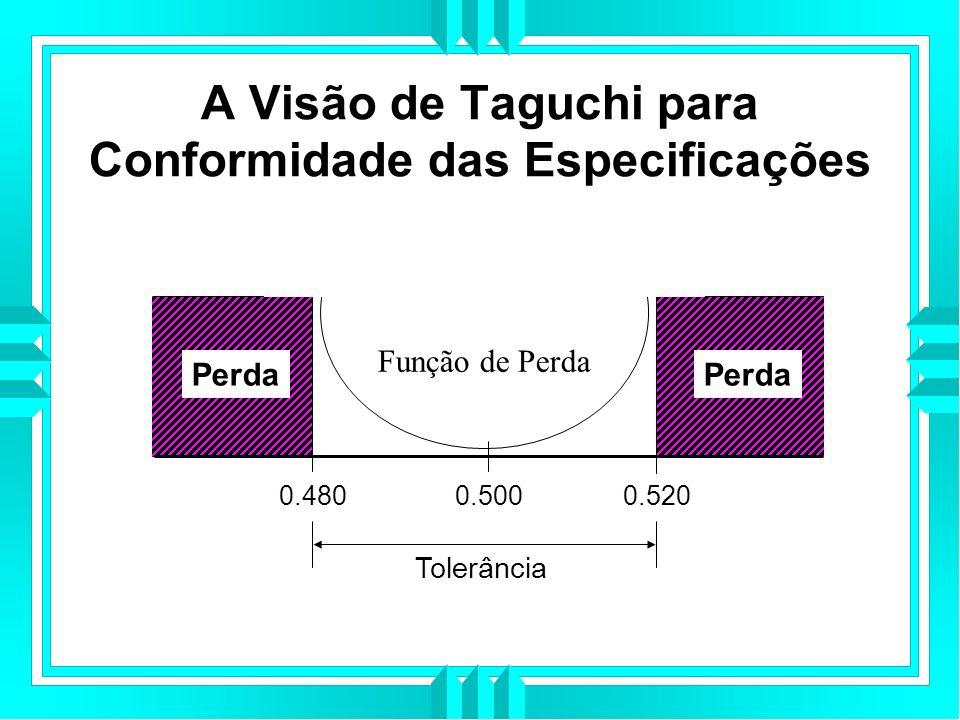 Função de Perda Perda Tolerância 0.5000.5200.480 A Visão de Taguchi para Conformidade das Especificações