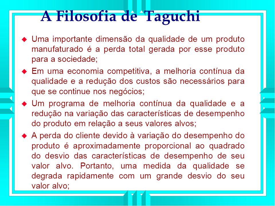 A Filosofia de Taguchi Uma importante dimensão da qualidade de um produto manufaturado é a perda total gerada por esse produto para a sociedade; Em uma economia competitiva, a melhoria contínua da qualidade e a redução dos custos são necessários para que se continue nos negócios; Um programa de melhoria contínua da qualidade e a redução na variação das características de desempenho do produto em relação a seus valores alvos; A perda do cliente devido à variação do desempenho do produto é aproximadamente proporcional ao quadrado do desvio das características de desempenho de seu valor alvo.