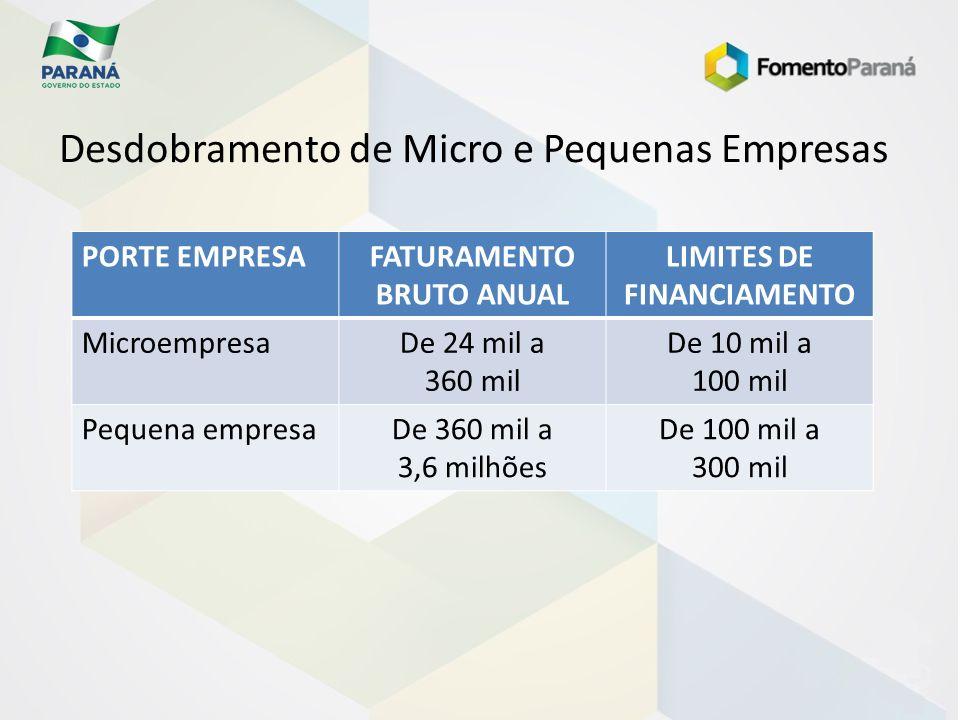 Desdobramento de Micro e Pequenas Empresas PORTE EMPRESAFATURAMENTO BRUTO ANUAL LIMITES DE FINANCIAMENTO MicroempresaDe 24 mil a 360 mil De 10 mil a 1