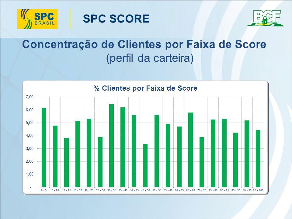 SPC SCORE Concentração de Clientes Inadimplentes por Faixa de Score