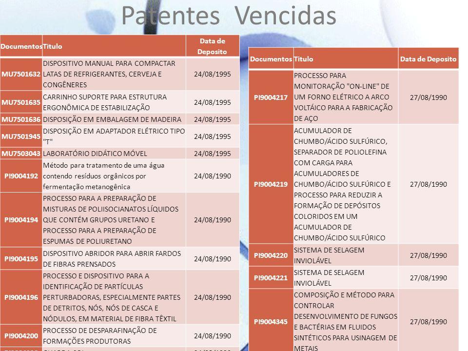 Patentes Vencidas DocumentosTitulo Data de Deposito MU7501632 DISPOSITIVO MANUAL PARA COMPACTAR LATAS DE REFRIGERANTES, CERVEJA E CONGÊNERES 24/08/199